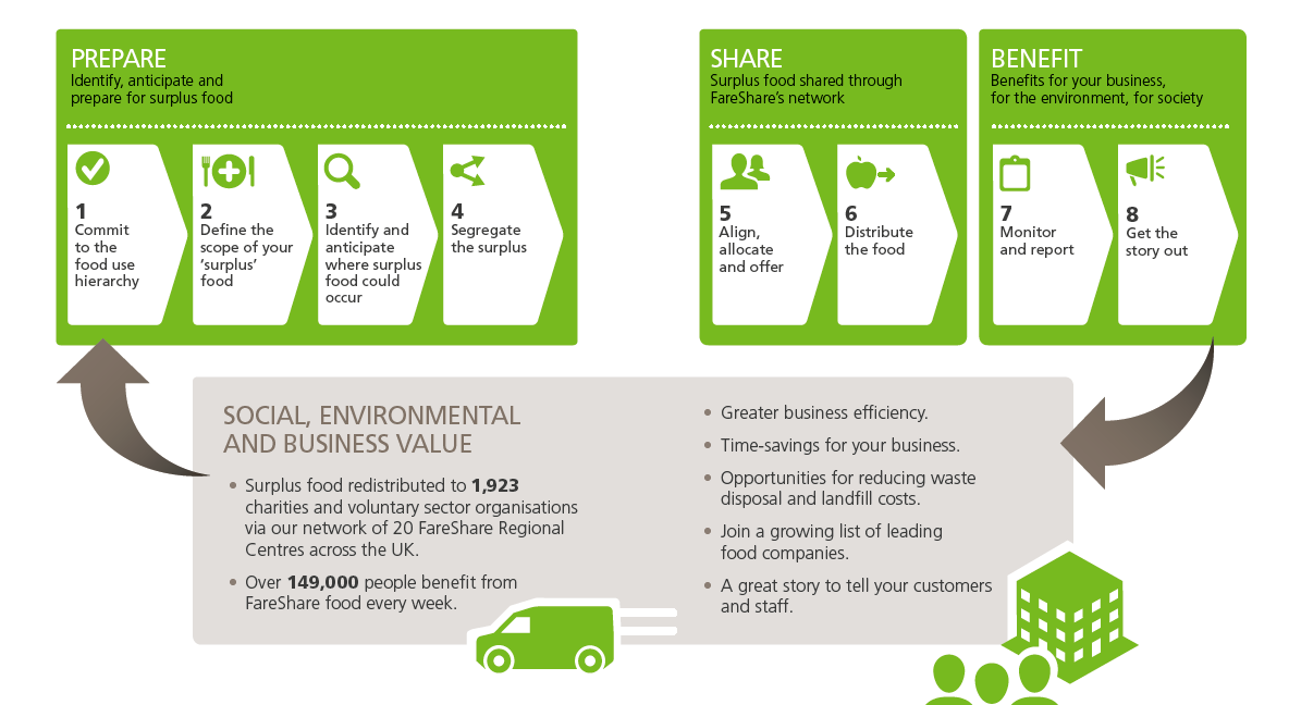 FareShare Food Efficiency Framework Diagram