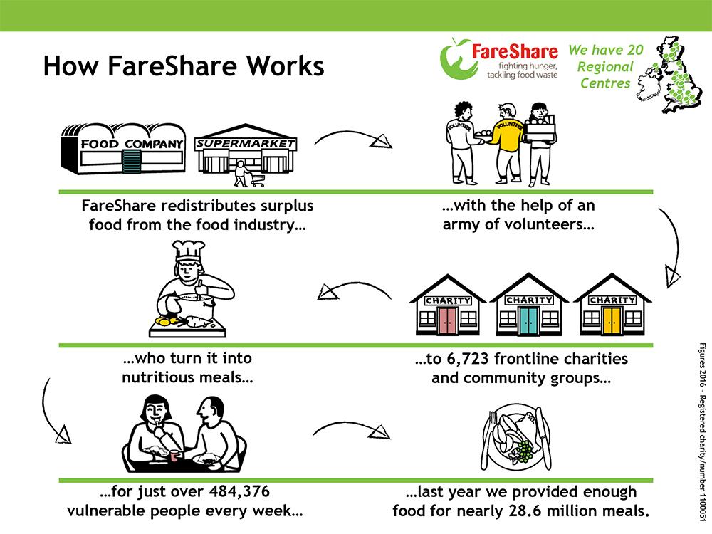 How FareShare Works