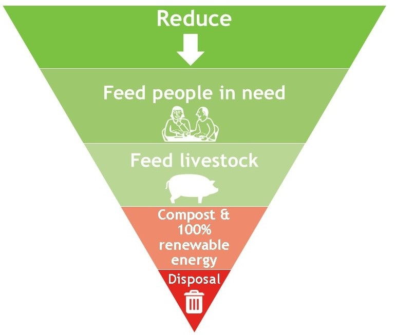 Inverted triangle divided into five layers. Each layer has a different option for what you should do with food that cannot be sold, starting with the most preferable option at the top. The top option is Reduce, followed by Feed People in Need, followed by Feed Livestock followed by  Compost and Renewable Energy followed by Disposal.