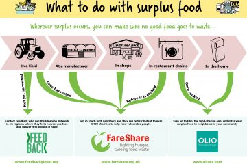 Diagram showing what to do with food surplus at different stages of the supply chain. If you have surplus food in a farmers field you should get in touch with Feedback. Surplus food from manufacturers, retailers and restaurants can be redistributed via FareShare and surplus food that has been cooked at home or in a restaurant can be redistributed via app Olio.