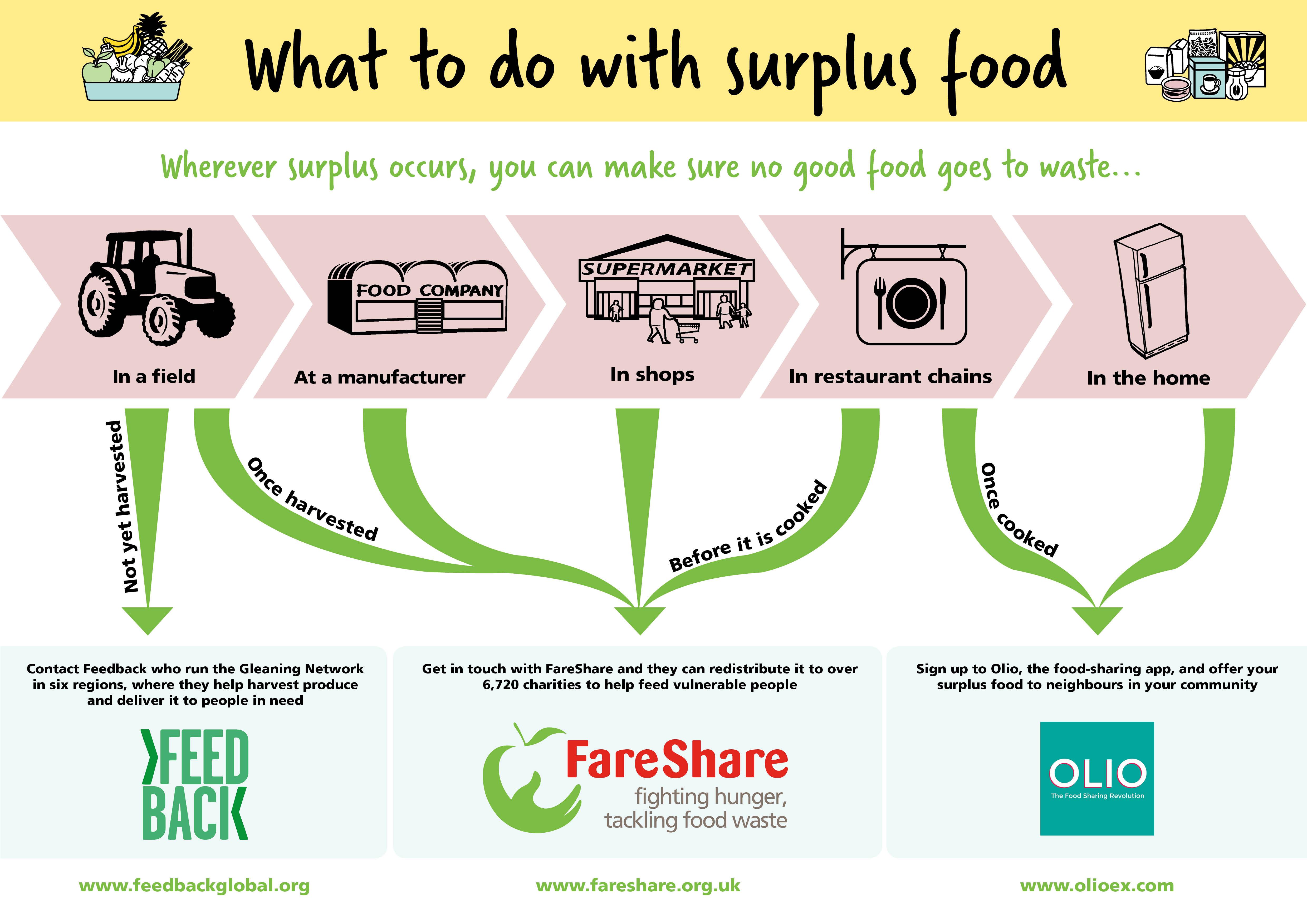 Uk Food Waste Biofuel