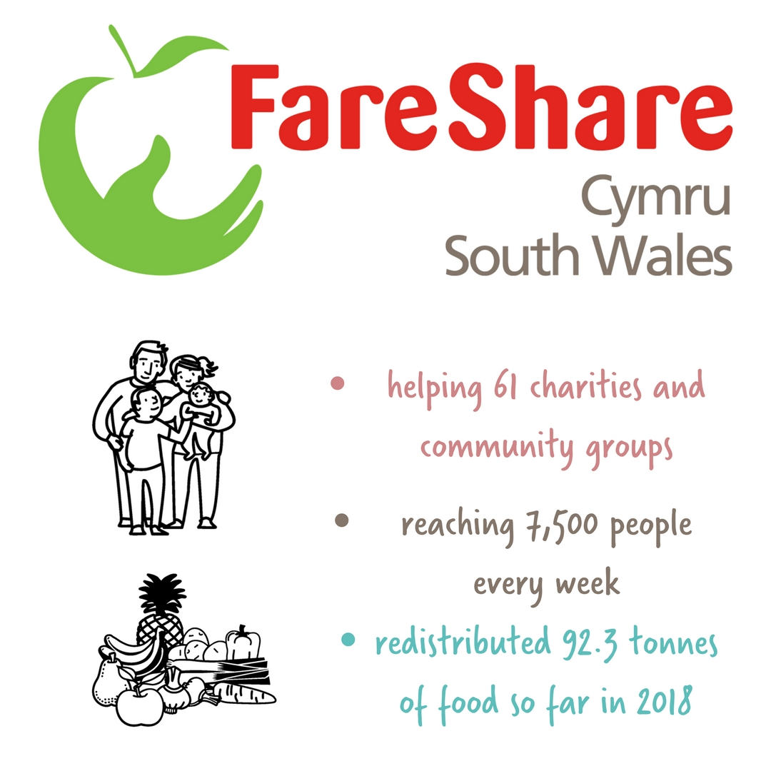 Celebrating FareShare Cymru on St David's Day