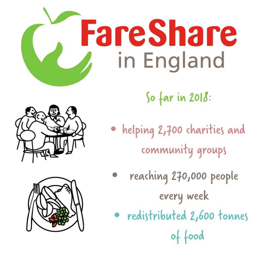 FareShare stats in England in 2018